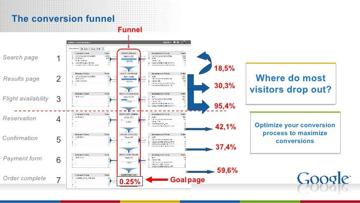 The conversion funnel Optimize your conversion process to maximize conversions Where do most visitors drop out? 1 2 3 4 5 ...