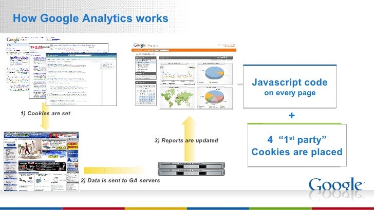 """<ul><li>How Google Analytics works </li></ul>4  """"1 st  party"""" Cookies are placed Javascript code on every page + 1) Cookie..."""