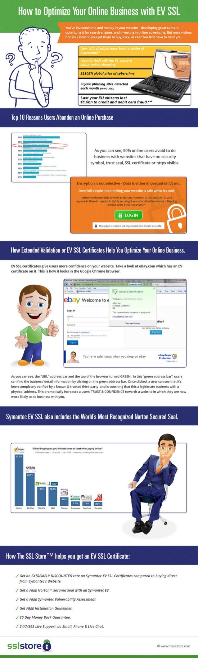 How to Optimize Your Online Business with EV SSL - Infographic