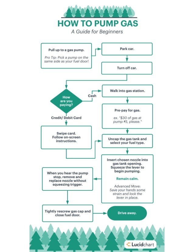How to Pump Your Own Gas Flowchart