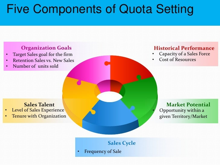 How To Set Accurate Sales Quotas Webinar Slides