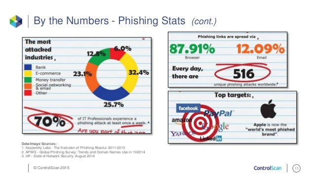 how to do phishing attack pdf
