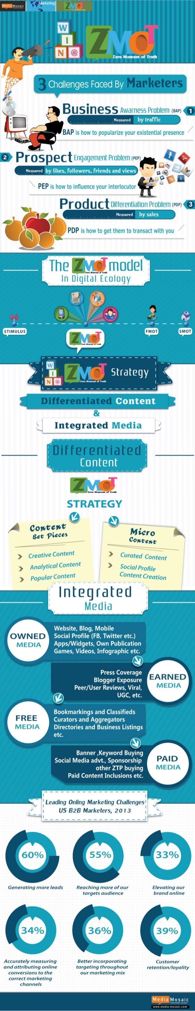 How to win the zero moment of truth marketing strategies (Zmot infographic)