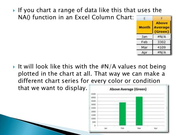 How to make a conditional column chart in excel 5 ccuart Images