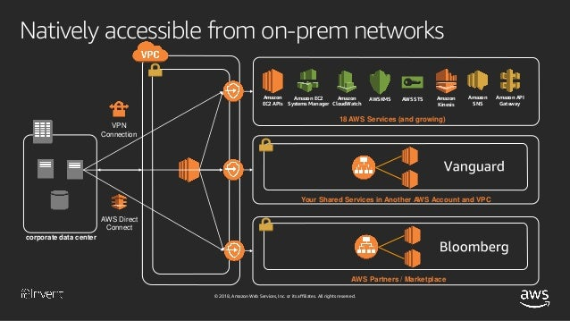 How Vanguard and Bloomberg Use AWS PrivateLink (NET323) - AWS re:Inve…