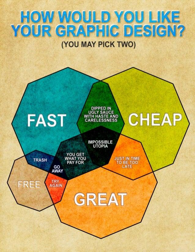 Cheap Graphic Design Courses