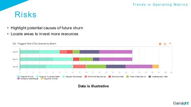 Risks • Highlight potential causes of future churn • Locate areas to invest more resources Data is illustrative T r e n ...