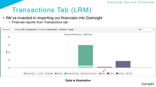 Transactions Tab (LRM) • We've invested in importing our financials into Gainsight • Financial reports from Transactions...