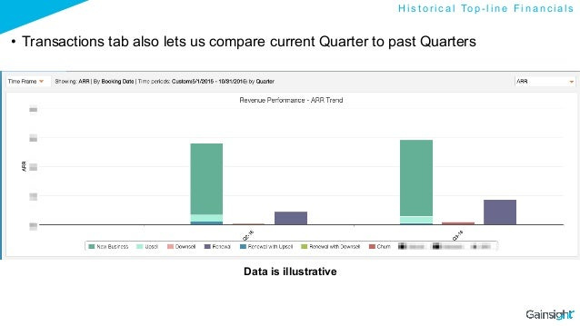 • Transactions tab also lets us compare current Quarter to past Quarters Data is illustrative H i s t o r i c a l To p - ...