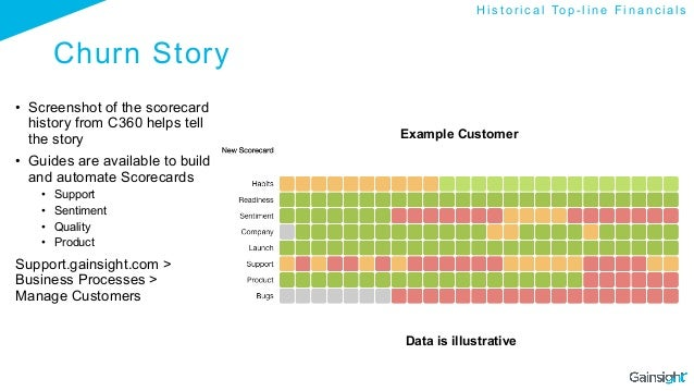 Churn Story • Screenshot of the scorecard history from C360 helps tell the story • Guides are available to build and aut...