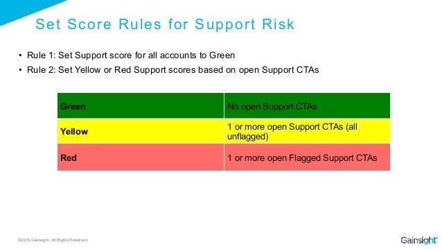 ©2015 Gainsight. All Rights Reserved. Green No open Support CTAs Yellow 1 or more open Support CTAs (all unflagged) Red 1 ...