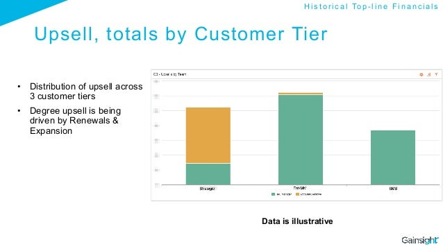 Upsell, totals by Customer Tier • Distribution of upsell across 3 customer tiers • Degree upsell is being driven by Rene...