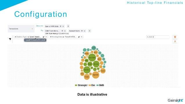 Configuration Data is illustrative H i s t o r i c a l To p - l i n e F i n a n c i a l s
