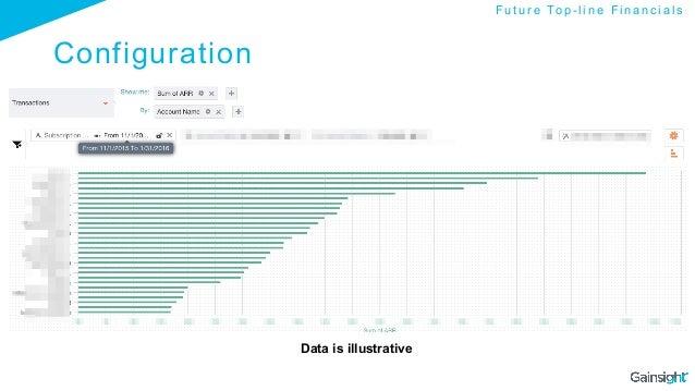 Configuration Data is illustrative F u t u r e To p - l i n e F i n a n c i a l s