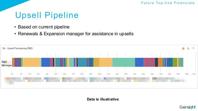 Upsell Pipeline • Based on current pipeline • Renewals & Expansion manager for assistance in upsells Data is illustrativ...