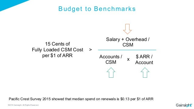 ©2015 Gainsight. All Rights Reserved. Budget to Benchmarks 15 Cents of Fully Loaded CSM Cost per $1 of ARR > Accounts / CS...