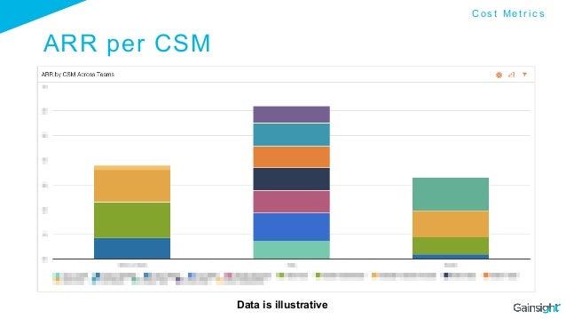 ARR per CSM Data is illustrative C o s t M e t r i c s