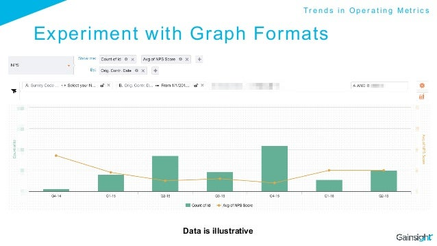 Experiment with Graph Formats Data is illustrative T r e n d s i n O p e r a t i n g M e t r i c s