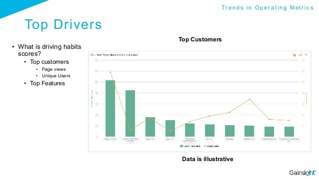 Top Drivers • What is driving habits scores? • Top customers • Page views • Unique Users • Top Features Data is illus...