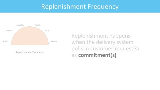 Feature: Fitness CriteriaReplenishment Frequency Replenishment happens when the delivery system pulls in customer request(...