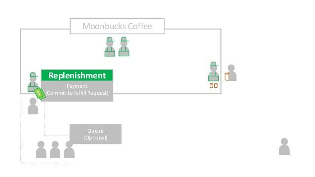 Payment (Commit to fulfill Request) Replenishment Moonbucks Coffee Queue (Optional)