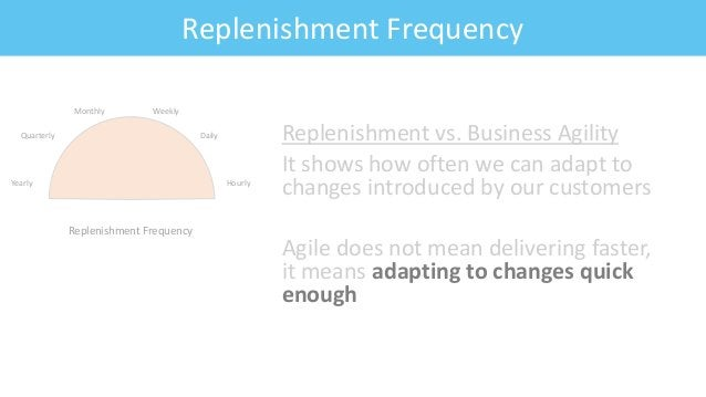 Feature: Fitness CriteriaReplenishment Frequency Yearly Quarterly Monthly Weekly Daily Hourly Replenishment Frequency Repl...