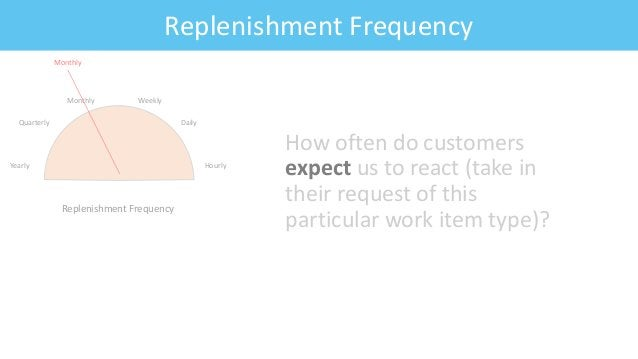 Feature: Fitness CriteriaReplenishment Frequency How often do customers expect us to react (take in their request of this ...