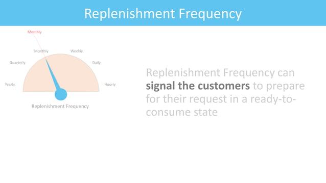 Feature: Fitness CriteriaReplenishment Frequency Replenishment Frequency can signal the customers to prepare for their req...