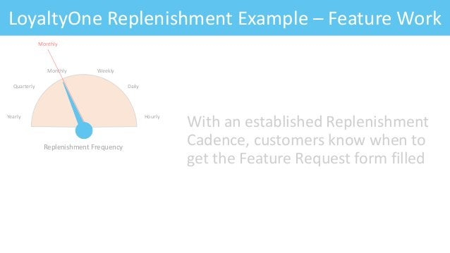 Feature: Fitness CriteriaLoyaltyOne Replenishment Example – Feature Work With an established Replenishment Cadence, custom...