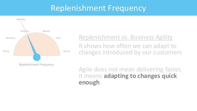 Feature: Fitness CriteriaReplenishment Frequency Replenishment vs. Business Agility It shows how often we can adapt to cha...