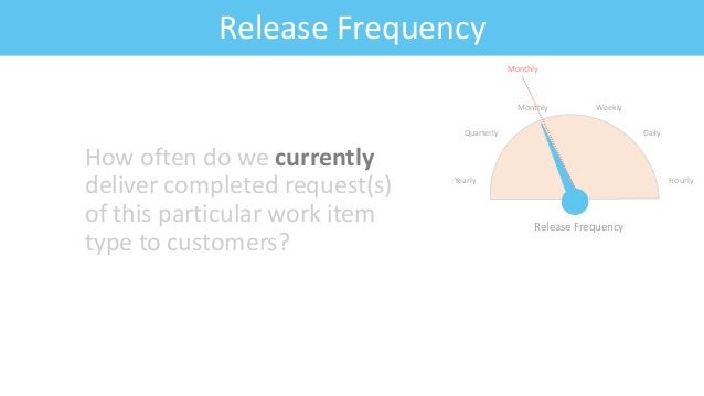 Feature: Fitness CriteriaRelease Frequency How often do we currently deliver completed request(s) of this particular work ...