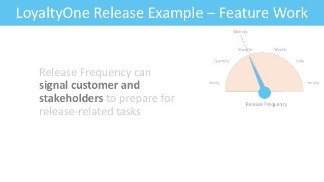 Feature: Fitness CriteriaLoyaltyOne Release Example – Feature Work Release Frequency can signal customer and stakeholders ...
