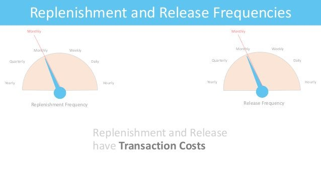 Feature: Fitness CriteriaReplenishment and Release Frequencies Replenishment and Release have Transaction Costs Yearly Qua...