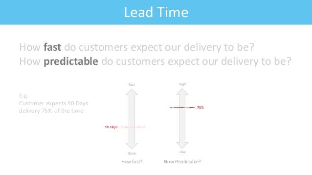 Feature: Fitness CriteriaLead Time Slow Fast How fast? 90 Days Low High How Predictable? 75% How fast do customers expect ...