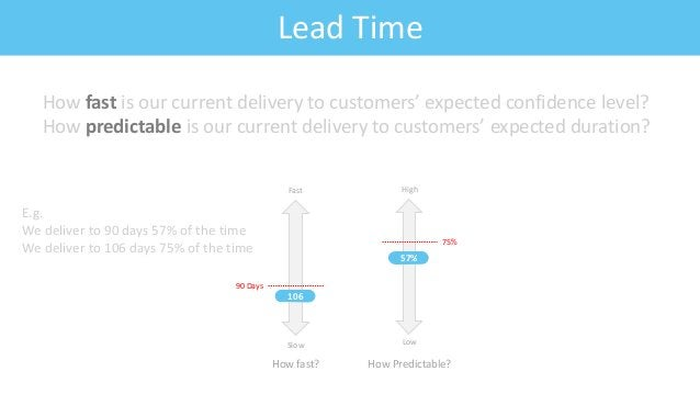 Feature: Fitness CriteriaLead Time How fast is our current delivery to customers' expected confidence level? How predictab...