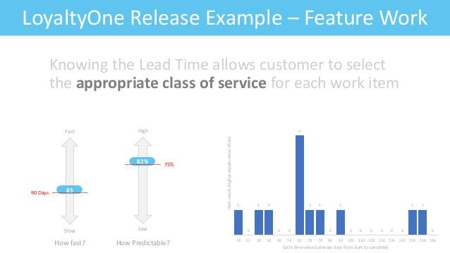 Feature: Fitness CriteriaLoyaltyOne Release Example – Feature Work Knowing the Lead Time allows customer to select the app...