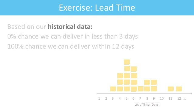 Feature: Fitness CriteriaExercise: Lead Time Based on our historical data: 0% chance we can deliver in less than 3 days 10...