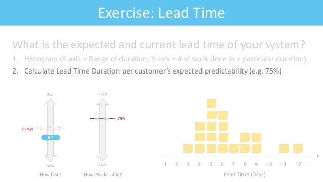 Feature: Fitness CriteriaExercise: Lead Time What is the expected and current lead time of your system? 1. Histogram (X-ax...