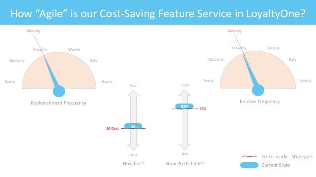 """Feature: Fitness CriteriaHow """"Agile"""" is our Cost-Saving Feature Service in LoyaltyOne? Slow Fast How fast? 90 Days 85 Low ..."""