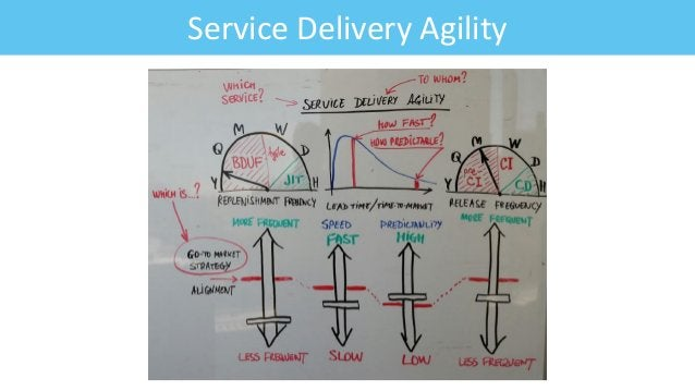 Service Delivery Agility