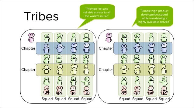 Sprints Scrum  XP  Planning Poker  User stories  We definitely do the basics... Stand ups  Demos  Story Points  Kanban  Re...