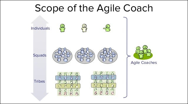 How agile coaches help us win the agile coach role @ Spotify