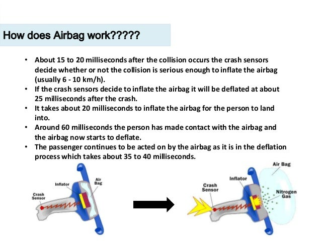 how airbags work The physics of airbags: home history airbags and physics  relationship between airbags and law of inertia physics and airbags  airbags can't work .