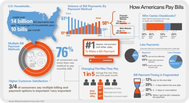 Infographic: How Americans Pay Bills