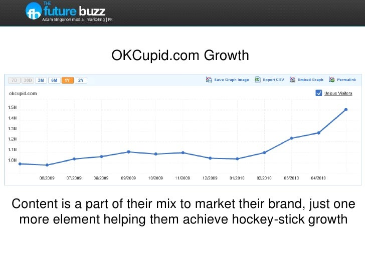 OKCupid.com Growth<br />Content is a part of their mix to market their brand, just one more element helping them achieve h...