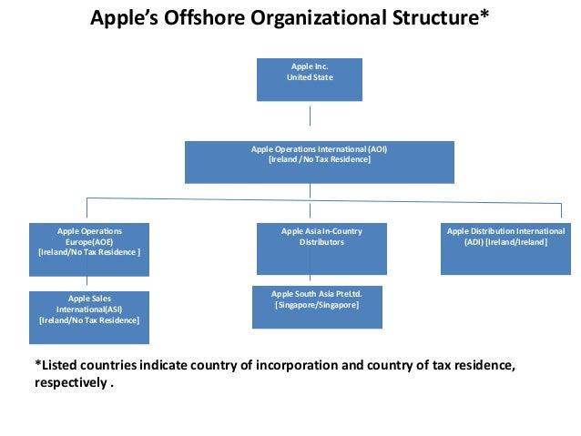 How apple avoid taxes ?