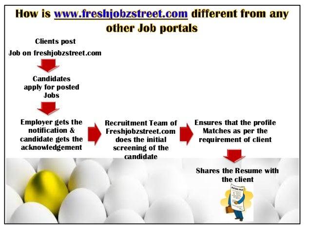 Clients post Job on freshjobzstreet.com Candidates apply for posted Jobs Recruitment Team of Freshjobzstreet.com does the ...