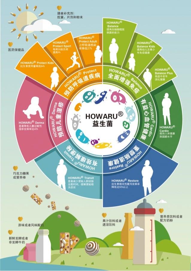"I  ,  i I - /  if ~ r LE HowARu® F Balance fieaamma — ' l  figmah . ' It I |  HOWARU® Protect Sport J: ""E'E""&'EF'¥; l%  Bala..."