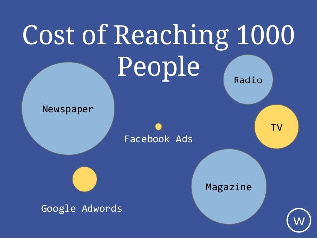 Newspaper Radio Google Adwords Facebook Ads TV Magazine Cost of Reaching 1000 People w