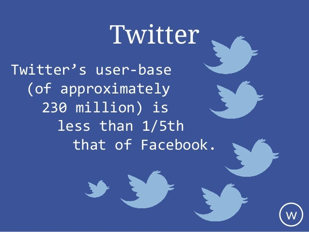 Twitter Twitter's user-base (of approximately 230 million) is less than 1/5th that of Facebook. w